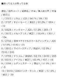 3323 - レカム(株) > 6月27日(大引け)勝ってる人の買ってる株 > 17時50分配信 ZUU onlin