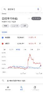 4523 - エーザイ(株) 12000円台から40%下げ でも今年は日経に勝つ🤔🤔