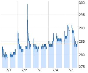 8848 - (株)レオパレス21 今日はスピード出し過ぎた上がり方が良くなかったせいで 底固さライン 昨日の前場引け戻りの   とてつ