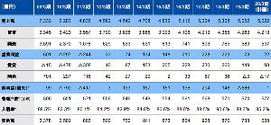 8848 - (株)レオパレス21 1Q決算資料では賃貸の営業利益は期末に98億円で着地する計画で、これは年間平均85.2%の入居率を前