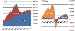 8848 - (株)レオパレス21 > この会社の主な収入源はアパート建築なのです。   ここの主要な収入源は、アパート建築(開発