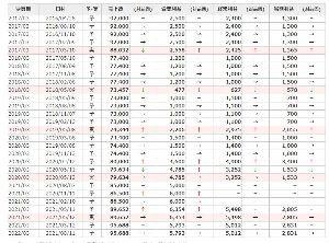 9873 - 日本KFCホールディングス(株) また内部留保をどうやって放出するかだな。 三菱商事も好調だし、配当ではなく分割にして欲しい。  その