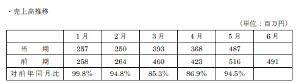 3566 - ユニフォームネクスト(株) 月次が出ました!トップラインも回復傾向です!! 安心して保有できます。なにか新しいIR期待します!!