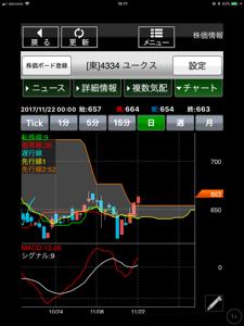 4334 - (株)ユークス 引け乙です🎶小心者さん 嬉しいです。待ち貧乏さんの予言通り赤三兵上昇出現ですね。上昇の予兆つまり、買