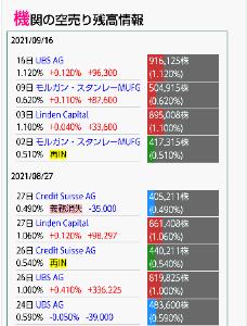4565 - そーせいグループ(株) 数日前に70円下げたのは、UBSの悪あがきだ。 今だに空売っているような機関は泥沼にハマっている。