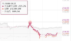 ウメの為替 NKドル建ては、先週末つけた【215.76ドル】が高値だったかも。  NKこのままいけば、5日平均
