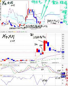 7836 - アビックス(株) 雲チャートはこちらよ  ■■■明日も 引き続き、完全の●雲上相場 状況になってしまう株価内部環境 状