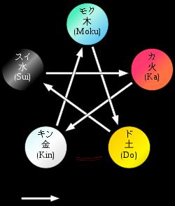 1357 - (NEXT FUNDS) 日経ダブルインバース上場投信 どーせ勉強しないと思うけど五行説とかもためになる。 すべては関わっていたり反対のものがあるということ