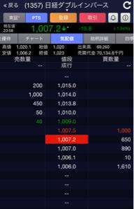 1357 - (NEXT FUNDS) 日経ダブルインバース上場投信 明日は「投資の日」売り方も買い方もお互い頑張りましょう  おやすみなさい