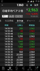 1357 - (NEXT FUNDS) 日経ダブルインバース上場投信 8.6億円分。 どこまでと見てるんだろね気になるね。