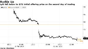 1357 - (NEXT FUNDS) 日経ダブルインバース上場投信  リフト株には空売りしたい投資家が多いようですね。IPO銘柄に対しては熱気がどんどん冷めているとか。
