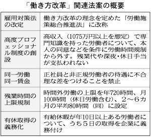 1357 - (NEXT FUNDS) 日経ダブルインバース上場投信  「成果主義」「ホワイトカラーエグゼンプション」「同一労働同一賃金」あたりは気になります。どのような