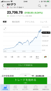 1357 - (NEXT FUNDS) 日経ダブルインバース上場投信 2150💦  もう怖すぎるよ😱