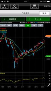 1357 - (NEXT FUNDS) 日経ダブルインバース上場投信 日経平均の2019年12月〜3月のチャート 今のチャートとめちゃくちゃ似てる