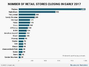 1357 - (NEXT FUNDS) 日経ダブルインバース上場投信  米国の小売量販店がネット通販におされて壊滅的な状況のようです(①)。普通の人が米国でお金を稼ぐのが